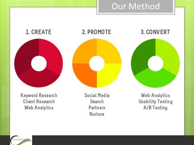 online-marketing-social-media-investor-relations